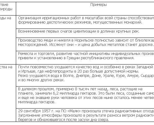 4) Таблица примеров по теме