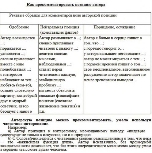 План сочинения ЕГЭ по русскому