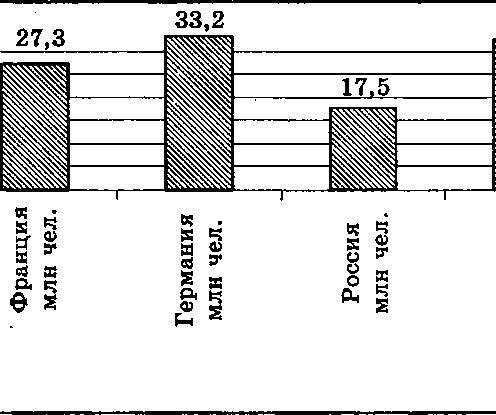 В диаграмме приведены данные о