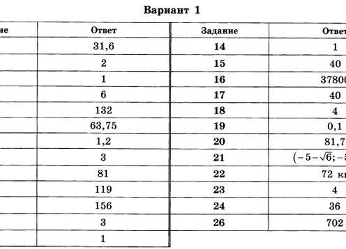 Ответы на экзамен по математике 8 класса вариант 3